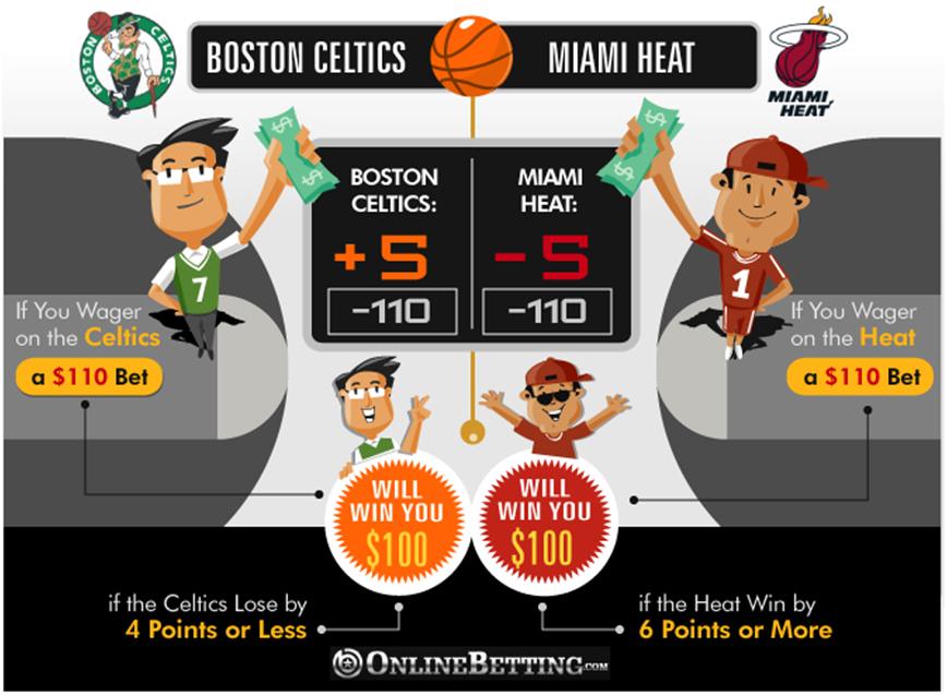 Basketball point spread explained
