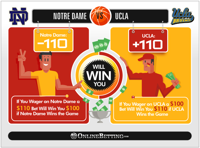 What is -5 in Basketball Betting?