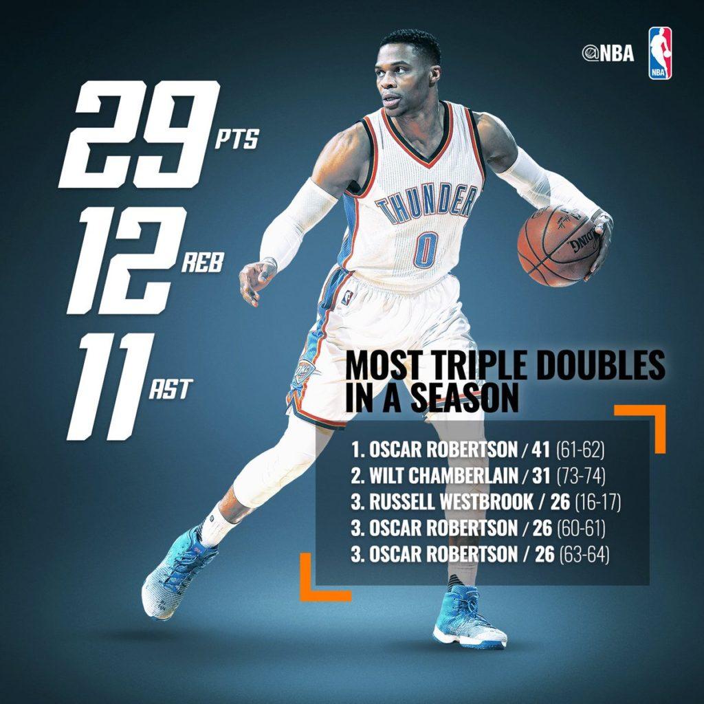 Averaging Triple Double in a Season